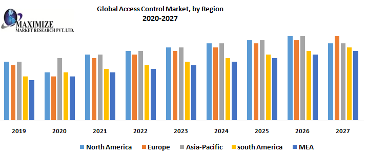 Global Access Control Market – Industry Analysis and Forecast (2020-2027)