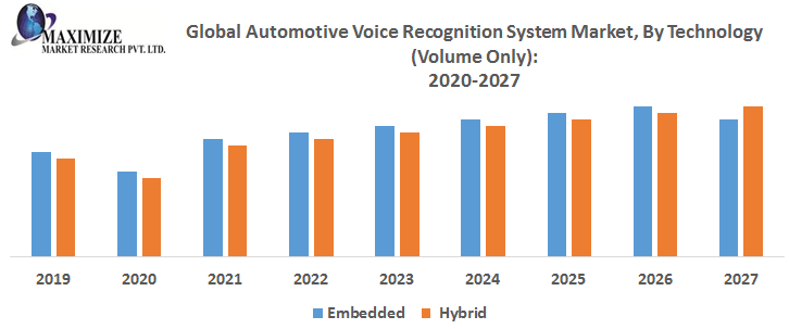 Global Voice Recognition System Market for Automotive – Industry Analysis and Forecast (2019-2027)