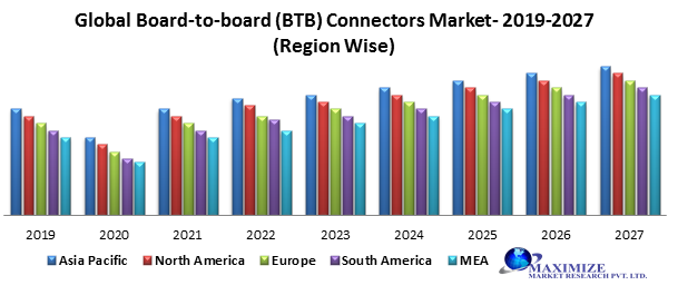 Global Board-to-board (BTB) Connectors Market – Industry Analysis and Forecast (2019-2027)