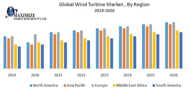 Global Wind Turbine Market – Industry Analysis and Forecast (2019-2026)
