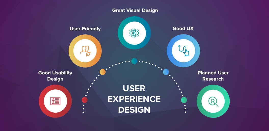 User experience, a powerful tool to increase the conversion rate